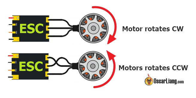 Figure 4 - ESC to motor wire connections corresponding to different spin directions