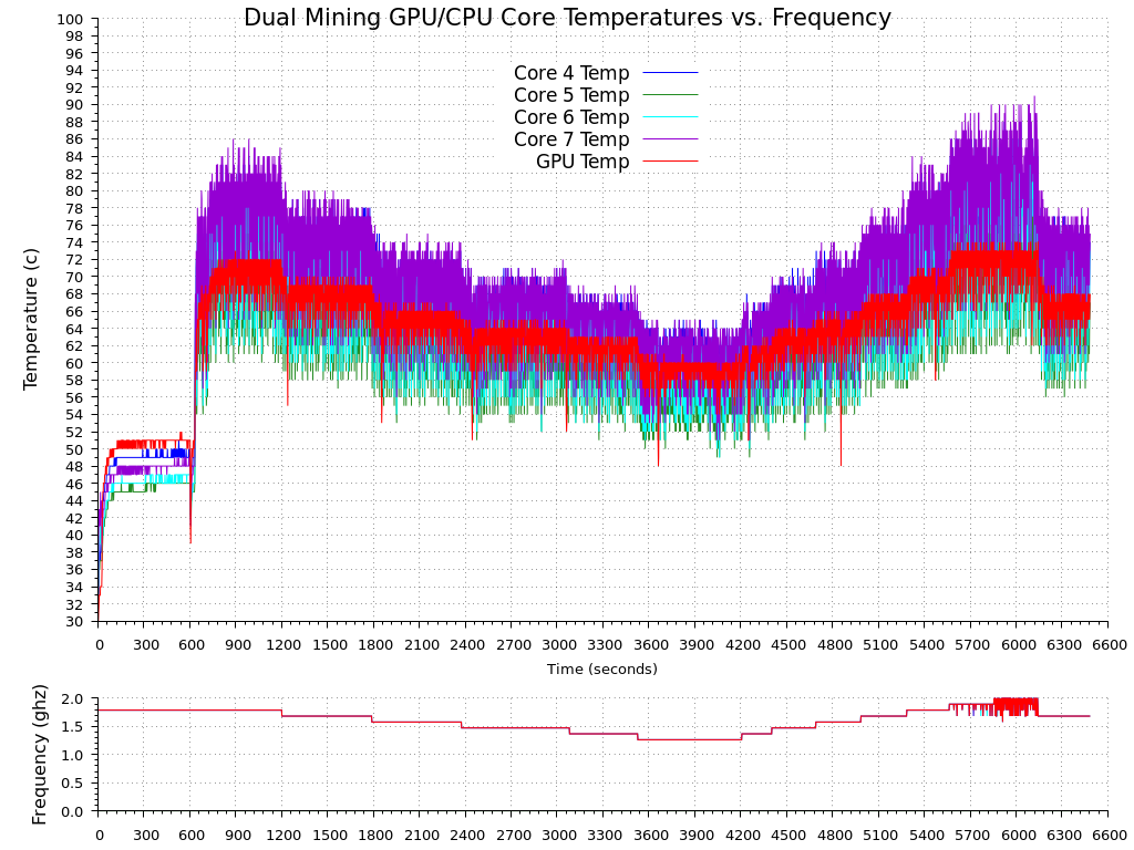 Figure 3 - Dual Mining GPU/CPU Core Temperatures vs. Frequency