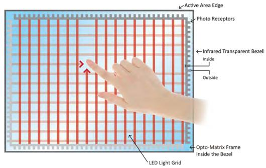 Figure 2 - Principle of IR (Infrared) touch screen