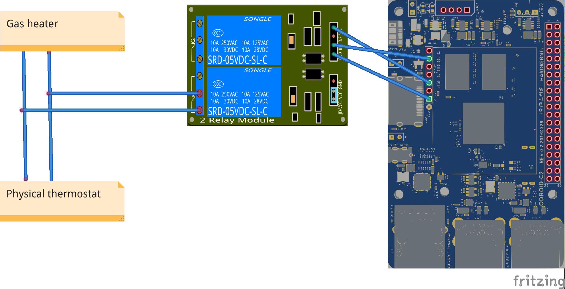Figure 7 - Implementation details