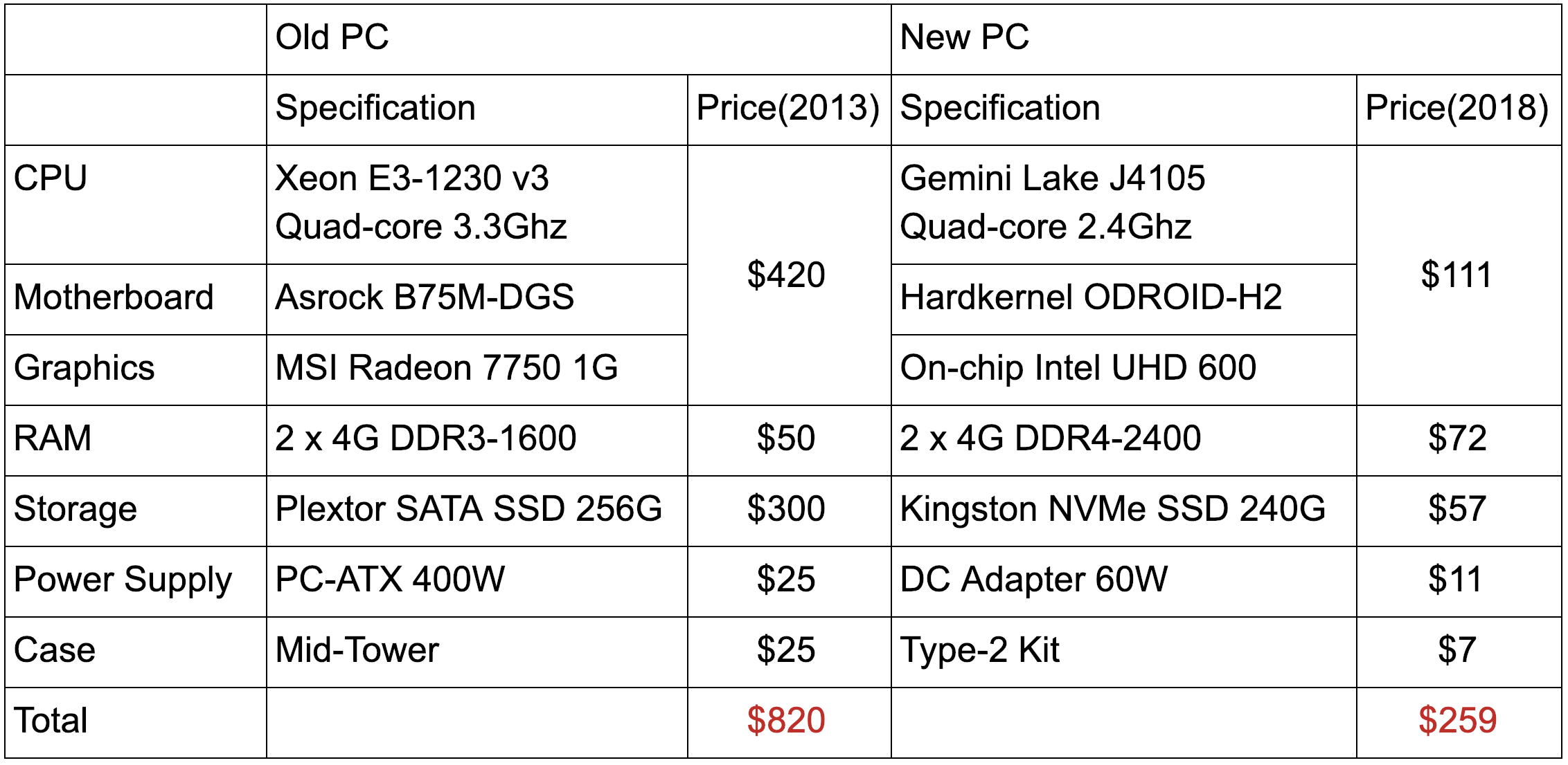 Print Odroid Magazine Wiringpi Read Mode Table 1 Justins Old Pc And New H2 Component Price Comparison