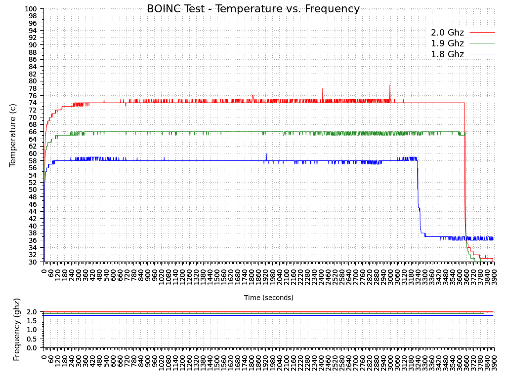 Figure 7 - BOINC Test at 2ghz, 1.9ghz and 1.8ghz