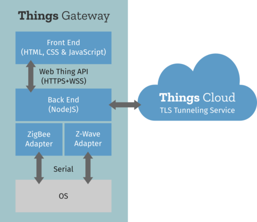 Figure 3 - ThingsGateway