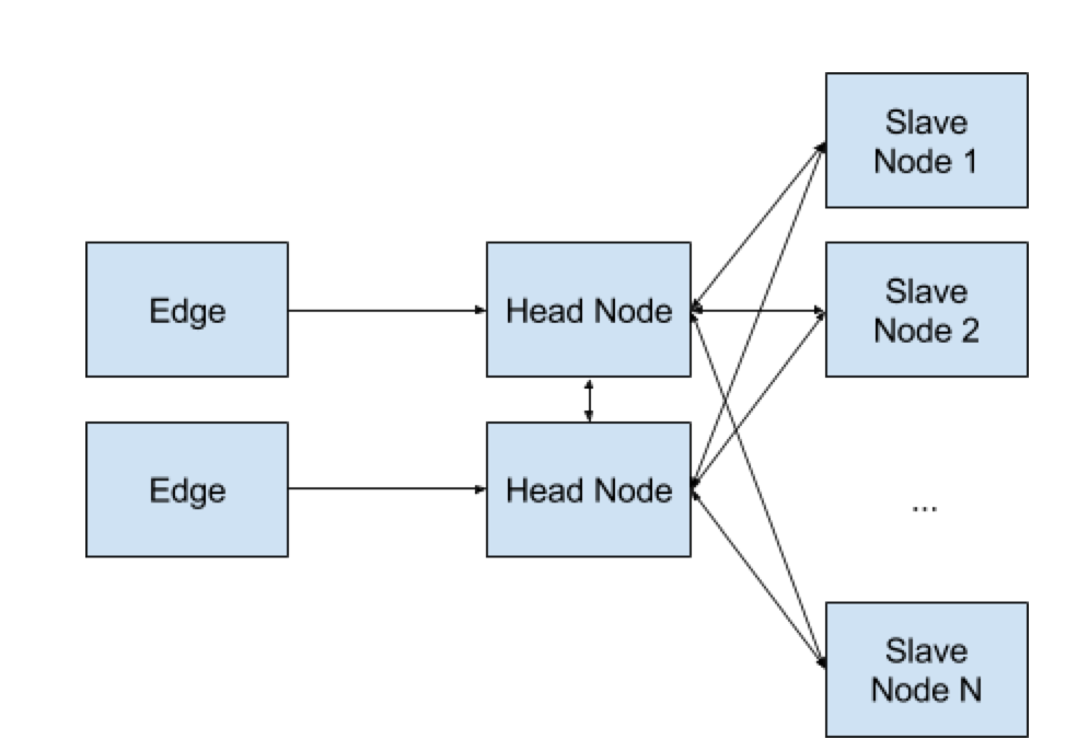 Figure 1 - Typical MapReduce Cluster Topology