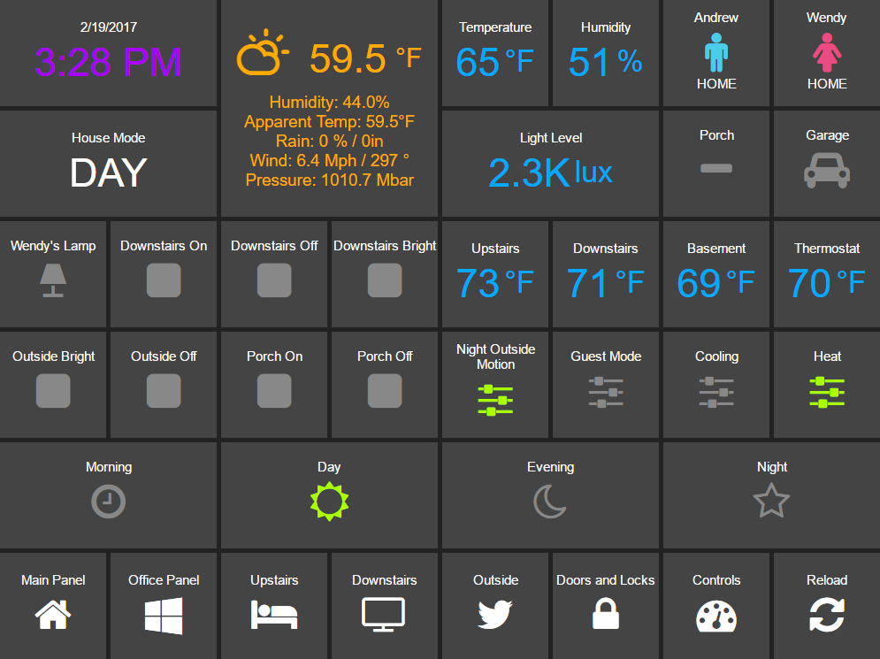 Figure 2 - Example dashboard